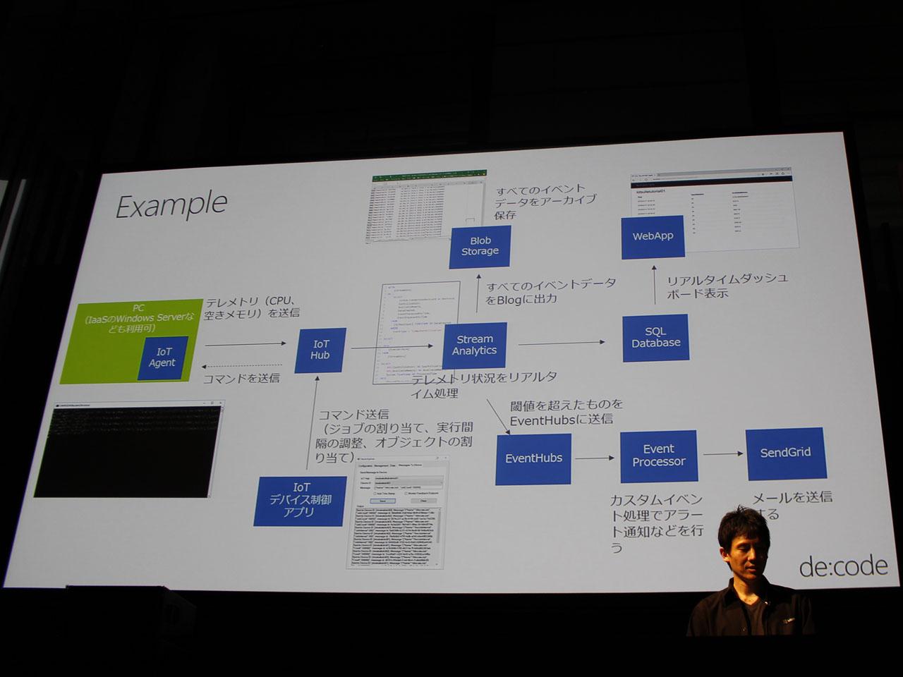 Azure IoTの各機能を用いたシステムの構成例。「複雑に見えるが、次のレイヤーにデータを渡しながら進んでいくので、パートに分けて考えればわかりやすい(中田氏)」