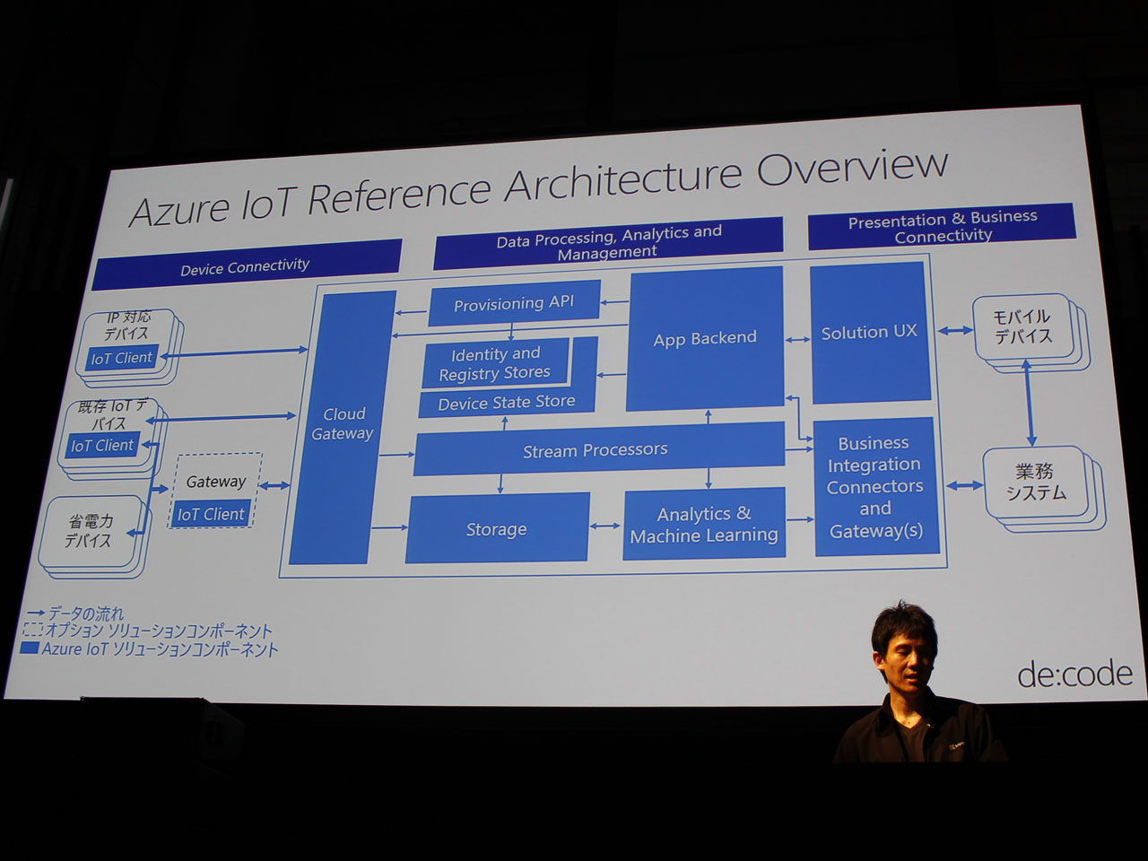リファレンスアーキテクチャの各構成要素ごとにサービスを用意し、実際のシステムに応じて組み合わせることができるという。