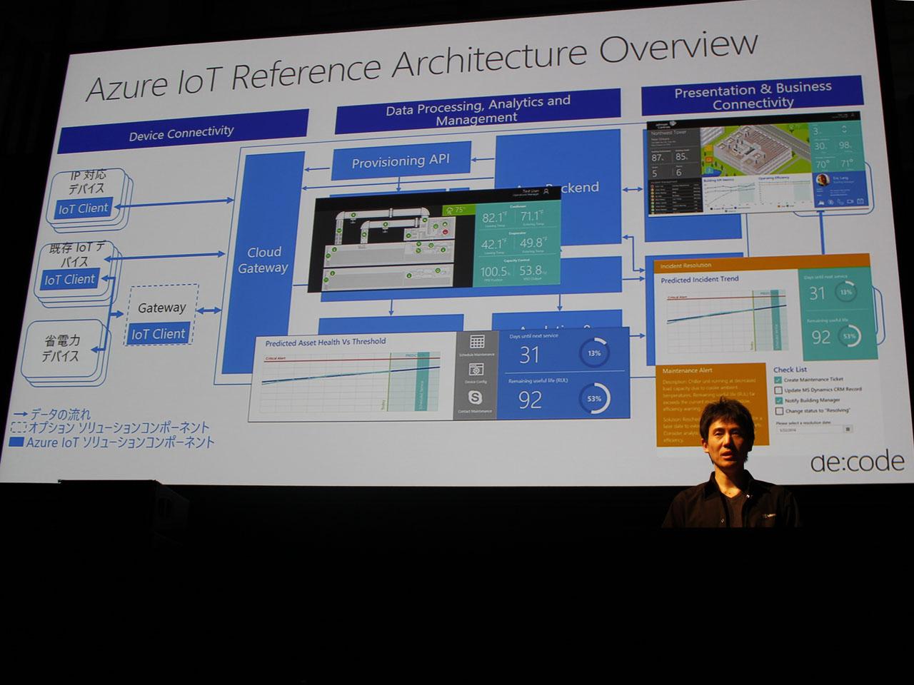 ビル管理の例をリファレンスアーキテクチャの各部分にマッピングした例