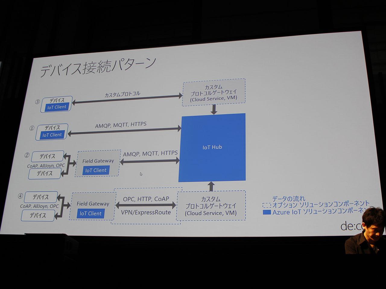 Azure IoT Gateway SDKを用いて開発したカスタムゲートウェイをホストすることで、独自のプロトコルを利用したIoT機器との通信も可能。IoT Hubと直接通信できないIoTデバイスは、スマートフォンなどのField Gatewayを介して通信を行う