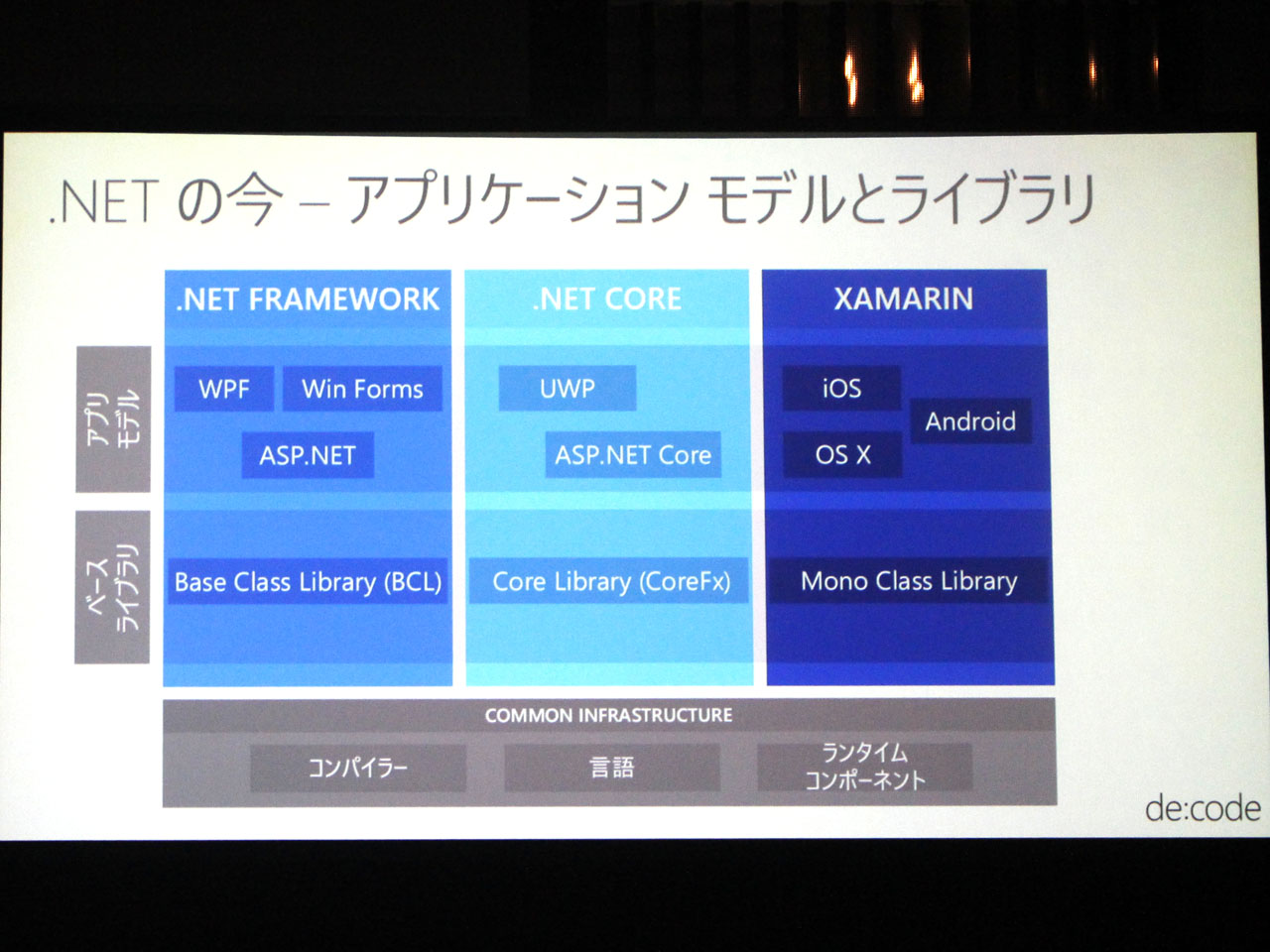 Microsoftは現在、.NET Framework、先日オープンソース化された.NET Core、そしてXamarinがある