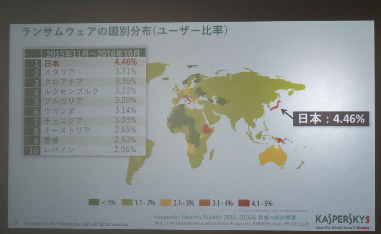 ランサムウェアが検出される国は、日本が最も多い