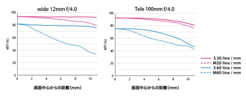 M.ZUIKO DIGITAL ED 12-100mm F4.0 IS PROのMTF