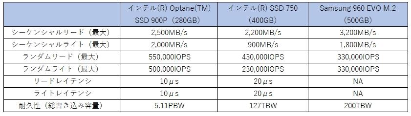 インテル Optane SSD 900Pのスペック。システムドライブのSamsung 960 EVOはレイテンシーのスペックが公開されていないため、一世代前のインテル SSD 750も比較対象に加えた。シーケンシャルリード/ライトもそれなりに速いが、レイテンシーと耐久性の違いが際立つ。