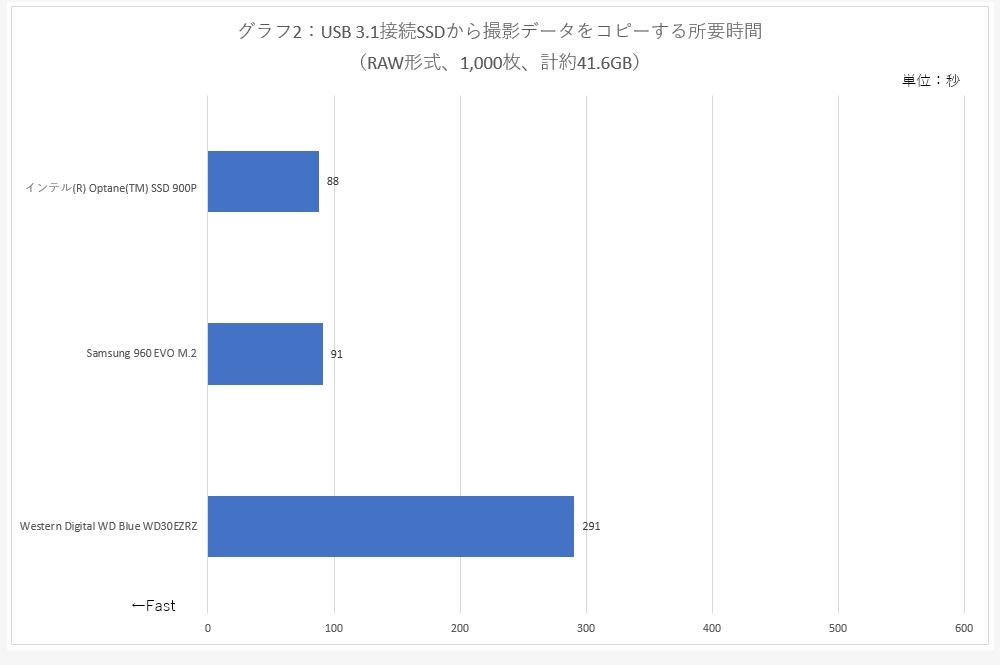 グラフ2:USB 3.1接続SSDから撮影データをコピーする所要時間 (RAW形式、1,000枚、計約41.6GB)