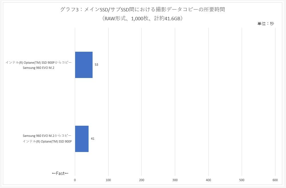 グラフ3:メインSSD/サブSSD間における撮影データコピーの所要時間 (RAW形式、1,000枚、計約41.6GB)