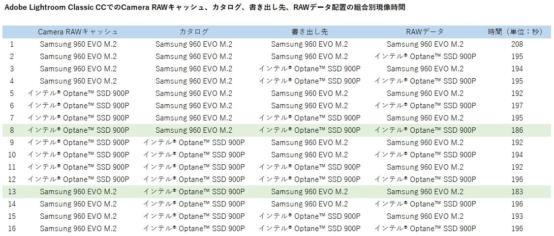 Adobe Lightroom Classic CCでのCamera RAWキャッシュやカタログ、書き出し先、RAWデータの配置の組合別現像時間を比較した。一番効果があるのは13番だが、Optane SSD 900Pの特性を考えると次点の8番がお勧めだ。