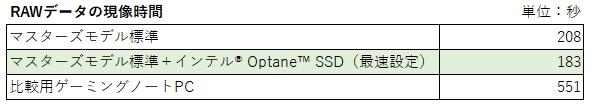 比較対象のPCもノートPCとしてはかなりのハイスペックだが、マスターズモデルのほうが圧倒的に速い。