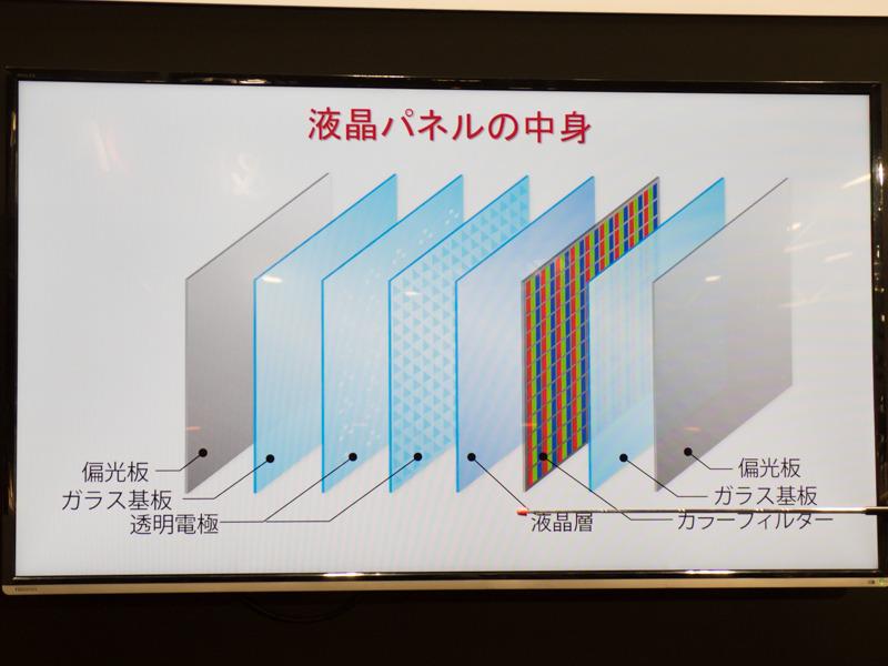 液晶パネルの構造。