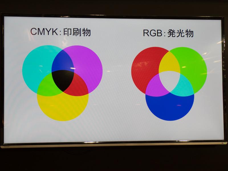液晶モニター上ではRGBを用いて色を表現する。
