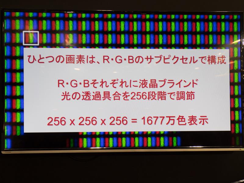 各サブピクセルを256段階で表示することによって、一般的なモニターは1,677万色を表現している。