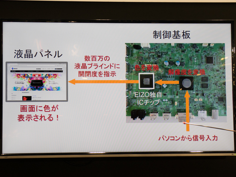 制御基板上にあるEIZO独自の色処理チップ。