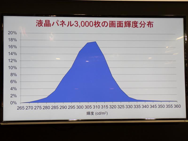 同じく液晶パネル3,000枚の調整前画面輝度分布。