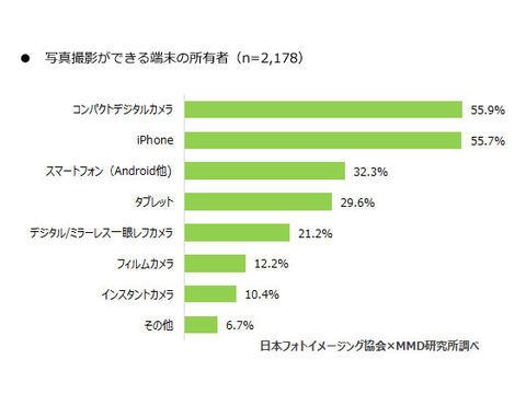 スマートフォンでの写真撮影、プリントに関するユーザー調査