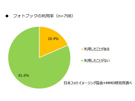 フォトブックの利用率(画像提供:MMD研究所)