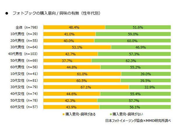フォトブックの購入意向/興味の有無(性年代別)(画像提供:MMD研究所)