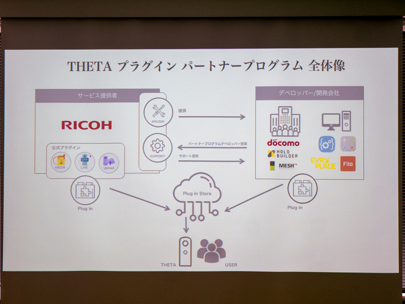THETA プラグイン パートナープログラムの仕組み。