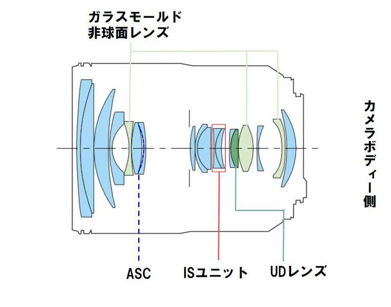 RF24-105mm F4 L IS USMのレンズ構成図