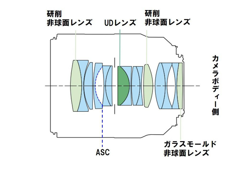 RF50mm F1.2 L USMのレンズ構成図