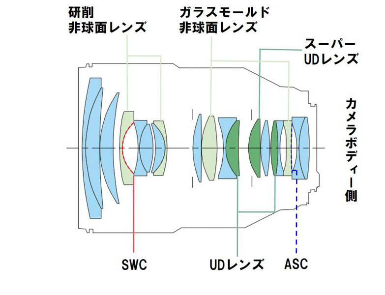 RF28-70mm F2 L USMのレンズ構成図