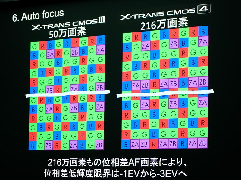 画素配置。ZA、ZBが位相差AF画素。X-Trans CMOSは6×6のパターン。