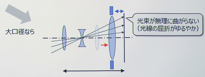 大口径マウントでの設計イメージ