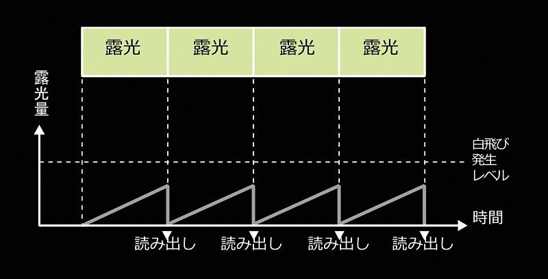 ライブNDの合成イメージ(ND4の場合)。