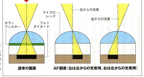 図4(b)。アサヒカメラ2011年11月号p89より引用