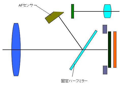 図2:トランスルーセントミラーAFでは撮像素子の前方に斜めに置いた固定ハーフミラーを設け、被写体光の一部をカメラ情報のAFセンサーモジュールに導いている。