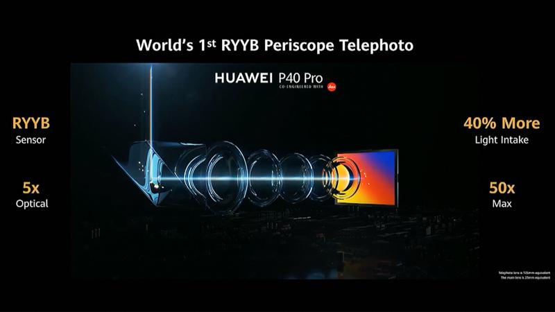 P40 Proの望遠カメラ。RYYBセンサーを組み込んだ。