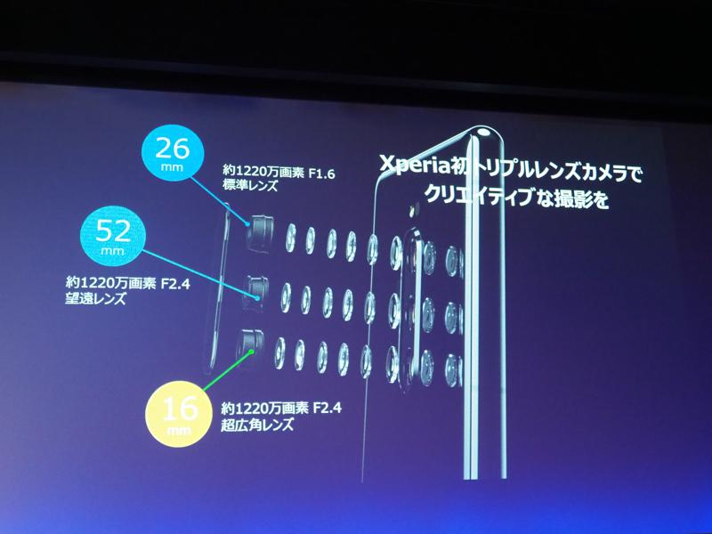 参考:従来機種Xperia 1のカメラ構成(製品発表会時のスライドより)