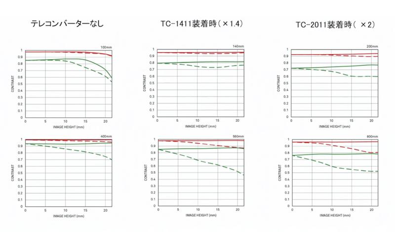 SIGMA 100-400mm F5-6.3 DG DN OS Contemporaryに装着した場合のMTF図(6月18日配信の「SIGMA STAGE Online」より)