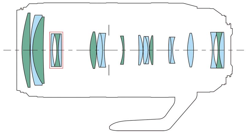 緑:UDレンズ 赤枠部:IS(手ブレ補正)ユニット