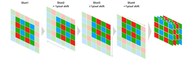 センサーを1画素ずつシフトさせて4カットを撮影(プロセス1)