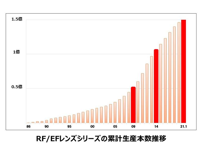 累計生産本数の推移(キヤノン提供)。2009年に5,000万本、2014年に1億本、2021年1月に1億5,000万本を達成している。