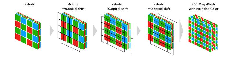上記の動作を0.5画素ずつシフトさせながら4回繰り返す(1回のシャッターで16枚の画像を取得)。画素を微細化し4倍の解像度を実現