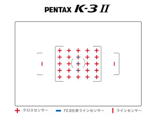 参考:測距点配置の違い。左:K-3 Mark III 右:K-3 II