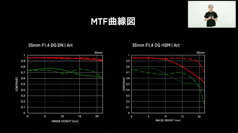 MTFで周辺性能の向上を示す