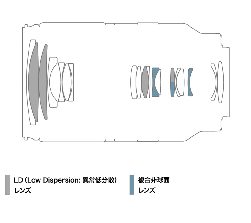 18-300mm F/3.5-6.3 Di III-A VC VXD(Model B061)のレンズ構成図