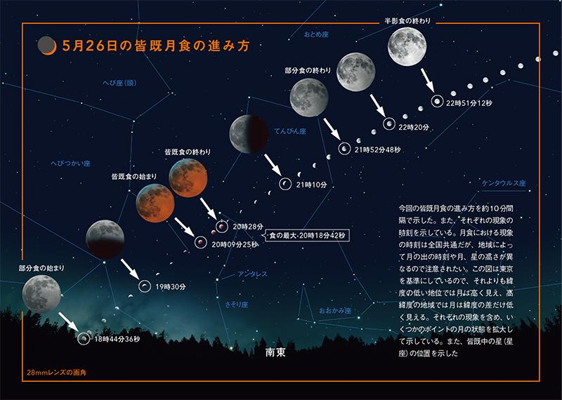 今回の皆既月食の進み方を約10分間隔で示した。また、それぞれの現象の時刻を示している。月食における現象の時刻は全国共通だが、地域によって月の出の時刻や月、星の高さが異なるので注意されたい。この図は東京を基準にしているので、それよりも緯度の低い地位では月は高く見え、高緯度の地域では月は緯度の差だけ低く見える。それぞれの現象を含め、いくつかのポイントの月の状態を拡大して示している。また、皆既中の星(星座)の位置を示した