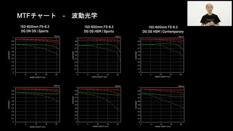 MTF図の比較