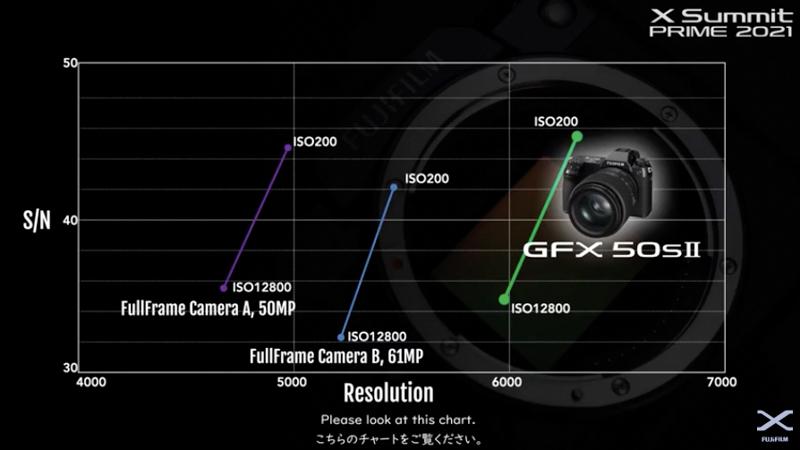 同じ感度設定でも35mm判センサーに対して解像性能に優れるという