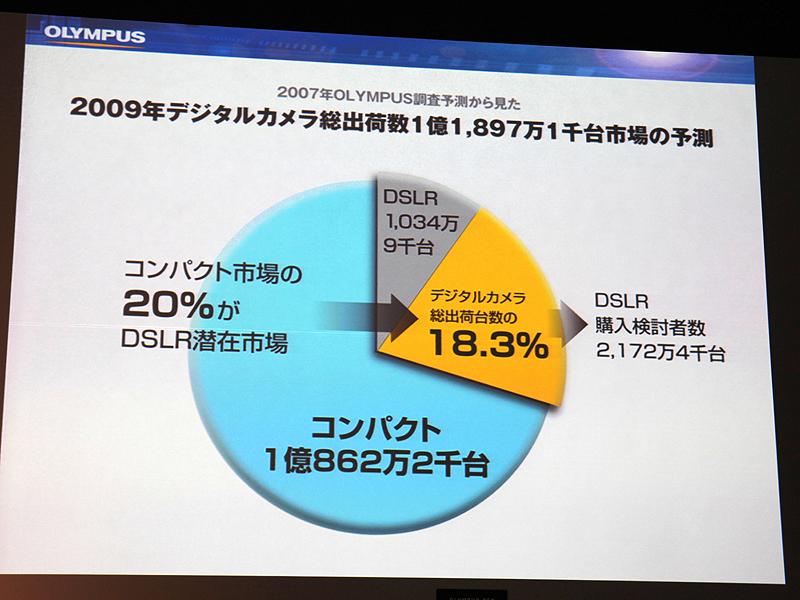 <b>デジタル一眼レフカメラの購入を踏みとどまっている層の市場を2千万台超と試算</b>