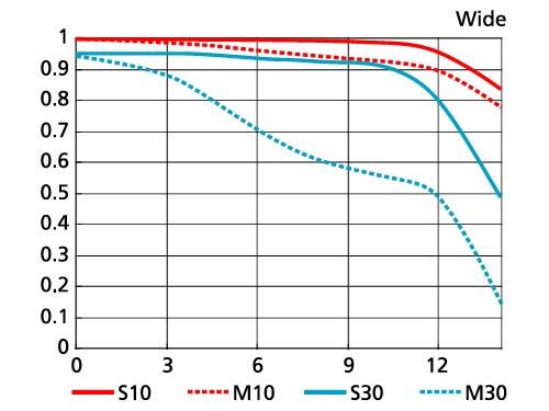 <b>MTF曲線図(広角端)</b>