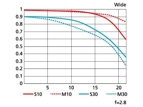<b>MTF性能曲線図(広角端)</b>