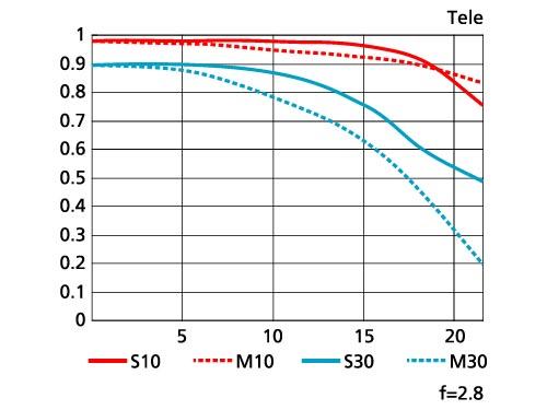 <b>MTF性能曲線図(望遠端)</b>