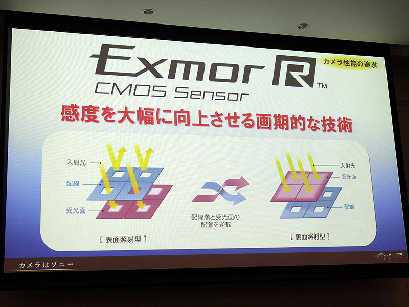 <b>裏面照射型CMOSセンサーでは、配線の影響を受けずにより多くの光を取り込める</b>