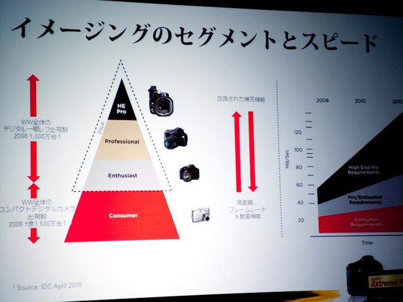 <b>「Extreme」シリーズは、デジタル一眼レフカメラのユーザー層へ訴求する</b>