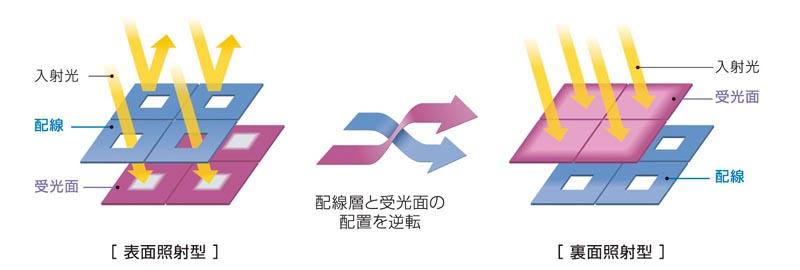 <b><center>表面照射型と裏面照射型の違い(ソニー提供)</center></b>