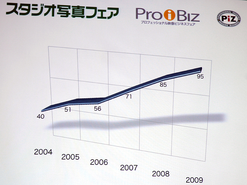 <b>スタジオ写真フェアにおける出展社数の推移</b>